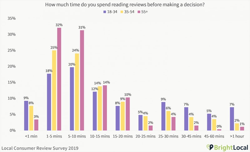 how much time do read reviews before making a decision